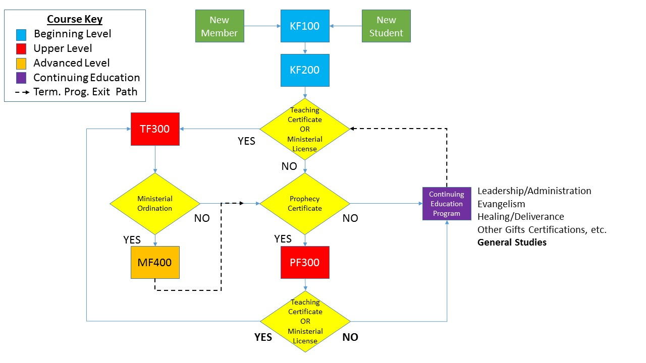 The Kingdom Institute Program Flow Chart
